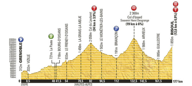 Tour de France 2014: Stage 14 Preview
