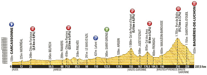 Tour de France 2014: Stage 16 Preview