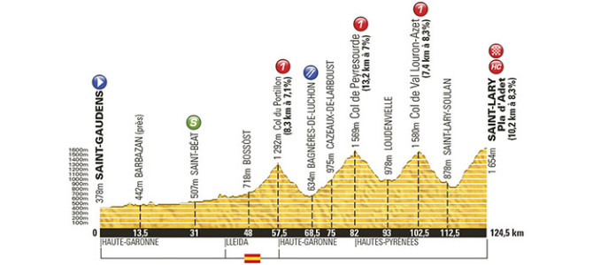 Tour de France 2014: Stage 17 Preview