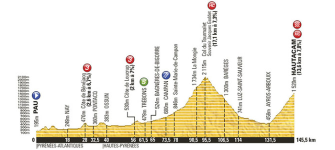Tour de France 2014: Stage 18 Preview