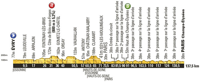 Tour de France 2014: Stage 21 Preview