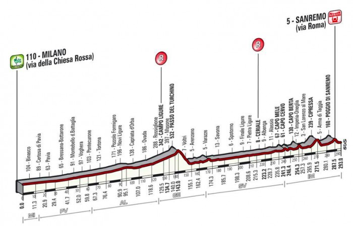 293 kilometers in total, the Milano-Sanremo parcours becomes more and more difficult near the finish line.