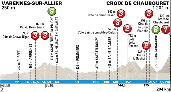 Stage 4:  Varennes-sur-Allier › Croix de Chaubouret (204 km) - After several day of flat profiles, a summit finish on Stage 4 will suddenly put the GC contenders to the test.
