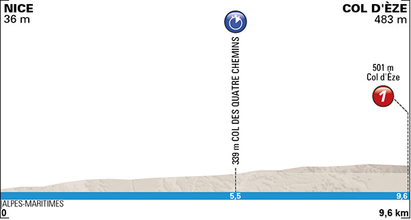 Stage 7 (ITT): Nice › Col d'Éze (9.6 km) - Past editions of the race have proven that this climb is not to be taken lightly.