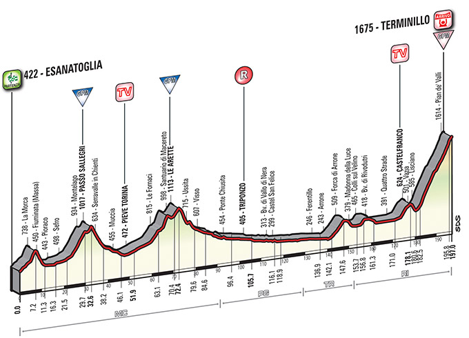 Stage 5: Esanatoglia › Terminillo (197 km) - The long Terminillo climb on the fifth stage of Tirreno Adriatico will be a difficult test of uphill power.