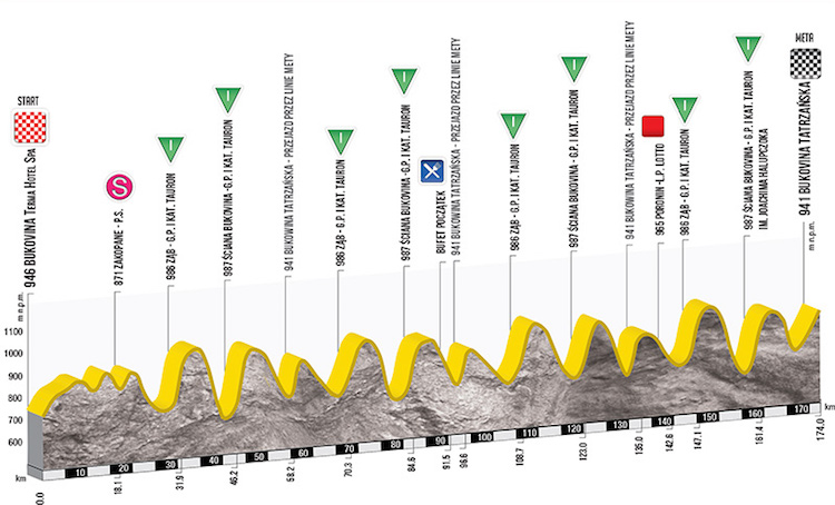 Stage 6: Bukovina Terma Hotel Spa › Bukowina Tatrzańska (174km) - The peloton is in for a tough day of non-stop climbing in the queen stage of the Tour de Pologne.